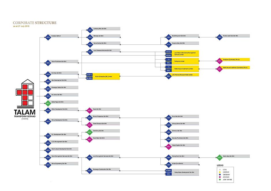TTB-Corporate-Structure