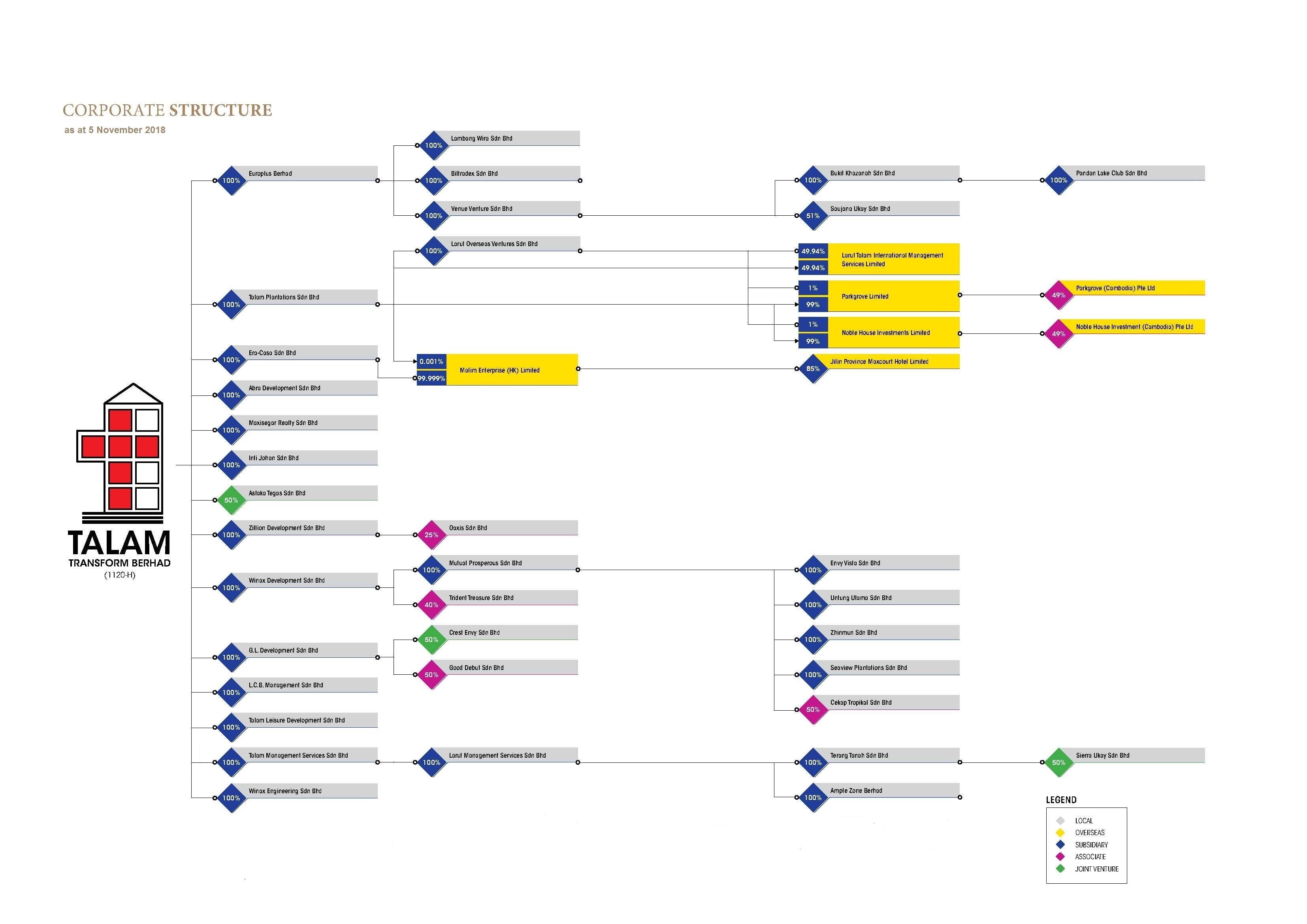 TTB Corporate Structure (5-11-2018)